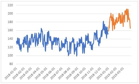 Prognos baserat på transaktionsdata