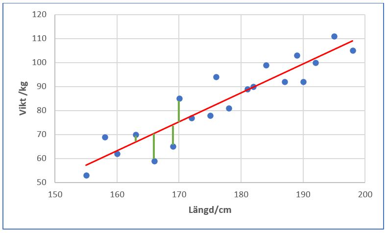 Regressionsanalys - figur 2