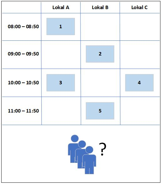 Resursallokering av kurser